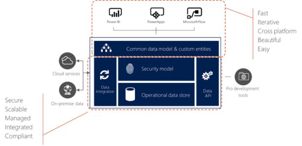 Integration with the Microsoft Common Data Service | InaPlex