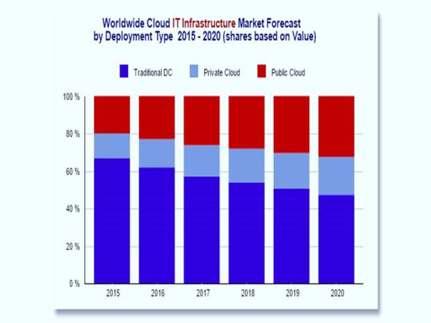 chart of cloud vs on premise